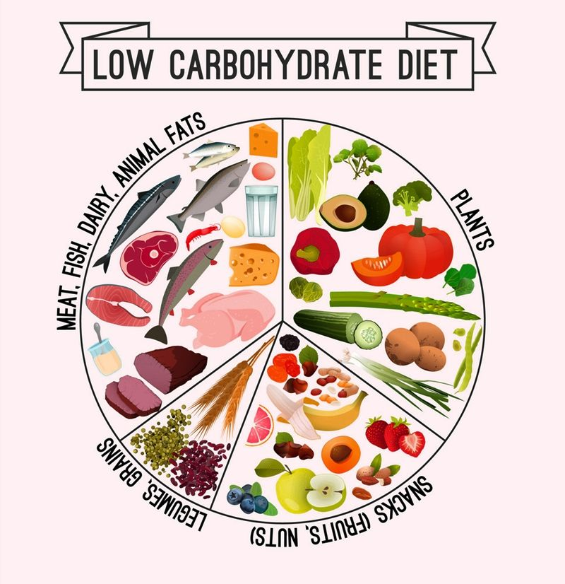 Low Carb Weightloss. Trying to create a low-carb meal plan and shopping list can be a big endeavor. You have to make sure that everything you put into your body is low-carb to stay on the diet plan. #lowcarbdiet