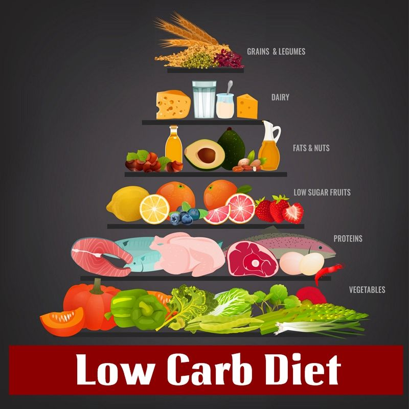 Low Carb Plan. Don't remove all the carbs at once. Instead, remove just bread first and then move your way up to a total reduction or significant reduction of carbs. #lowcarbdiet