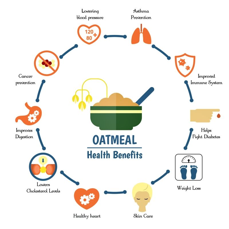Low-Energy-Dense Foods and Weight Management. Oatmeal is low in fat, its another great source of fiber, it's surprisingly rich in protein, and it contains B vitamins and minerals such as iron, which also help to promote a healthy metabolism.