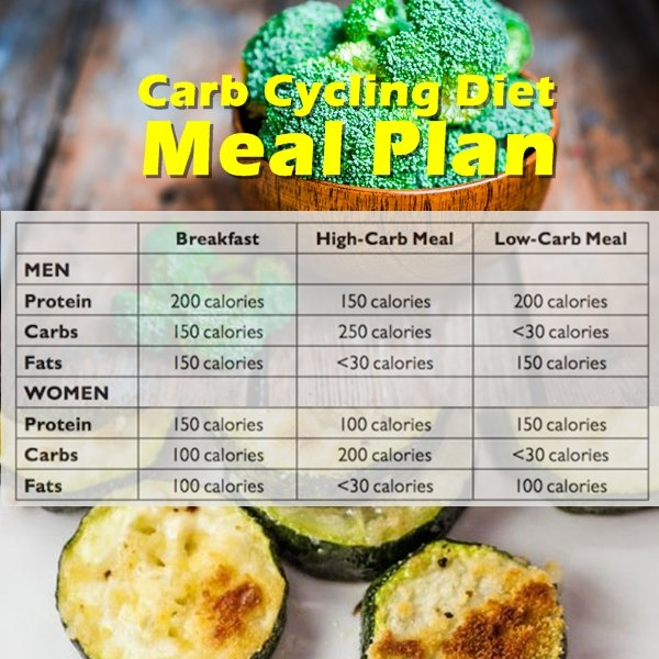 Carb Cycling Meal Plan. Learn how to use the carb cycling diet plan to lose weight