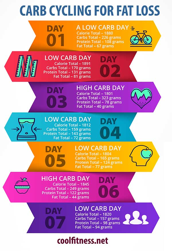 Carb cycling involves tracking macros with a food journal or app. You must work out the number of grams of carbohydrates you'll need to eat every day.