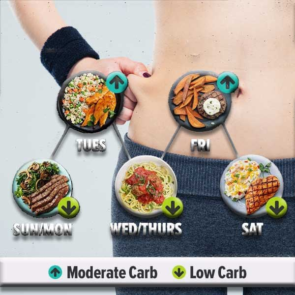 Carb cycling represents an approach to dieting in which carb intake is alternated. There are no hard and fast rules about the basis on which you do this.