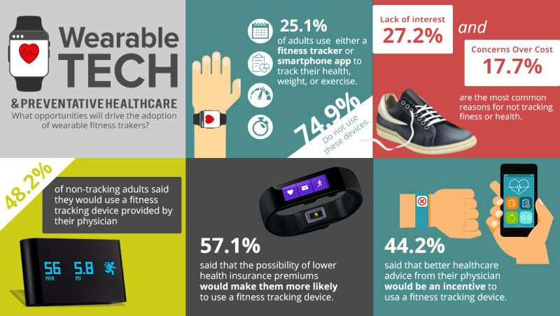 Health and fitness trackers are actually very popular as customers focused on fitness and health rely on them to keep track of their work-outs and physical activity. They consider them as best tools for enhancing their lifestyles by staying fit and keeping healthy.